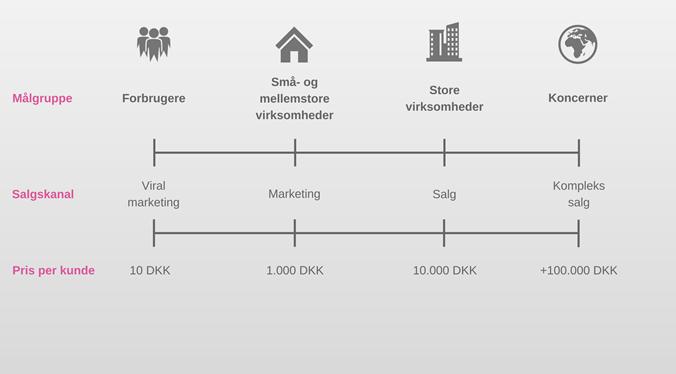 888ad36dfb2 Hvordan kan konsulenter med niche-kompetencer få nye kunder?