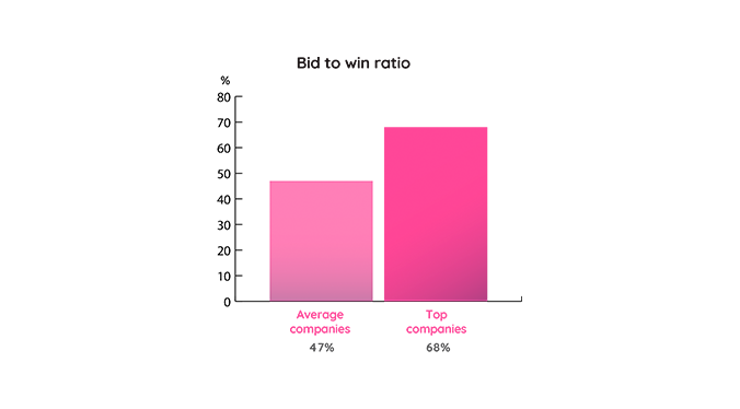 Bid to win ratio is massively influensed by the maturity of your sales proces.