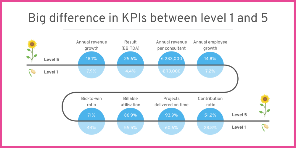 There is a massive difference in KPIs between companies on level 1 and level 5