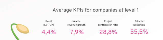 KPIs for companies on level 1
