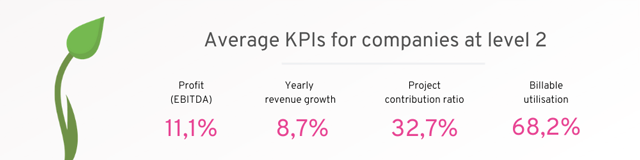 KPIs for companies on level 2