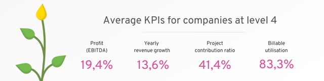 KPIs for companies on level 4